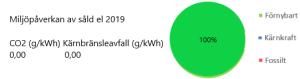 Miljöpåverkan såld el 2019. CO2 0,00 g/kWh. Kärnbränsleavfall 0,00 g/kWh. 100% Förnybart.